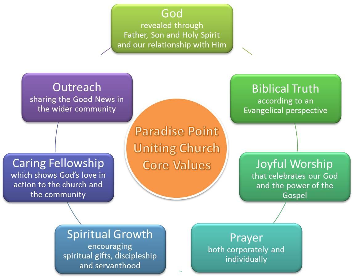 PPUC core values